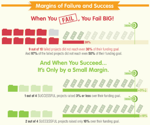 Kickstarter Margins of Failure & Success